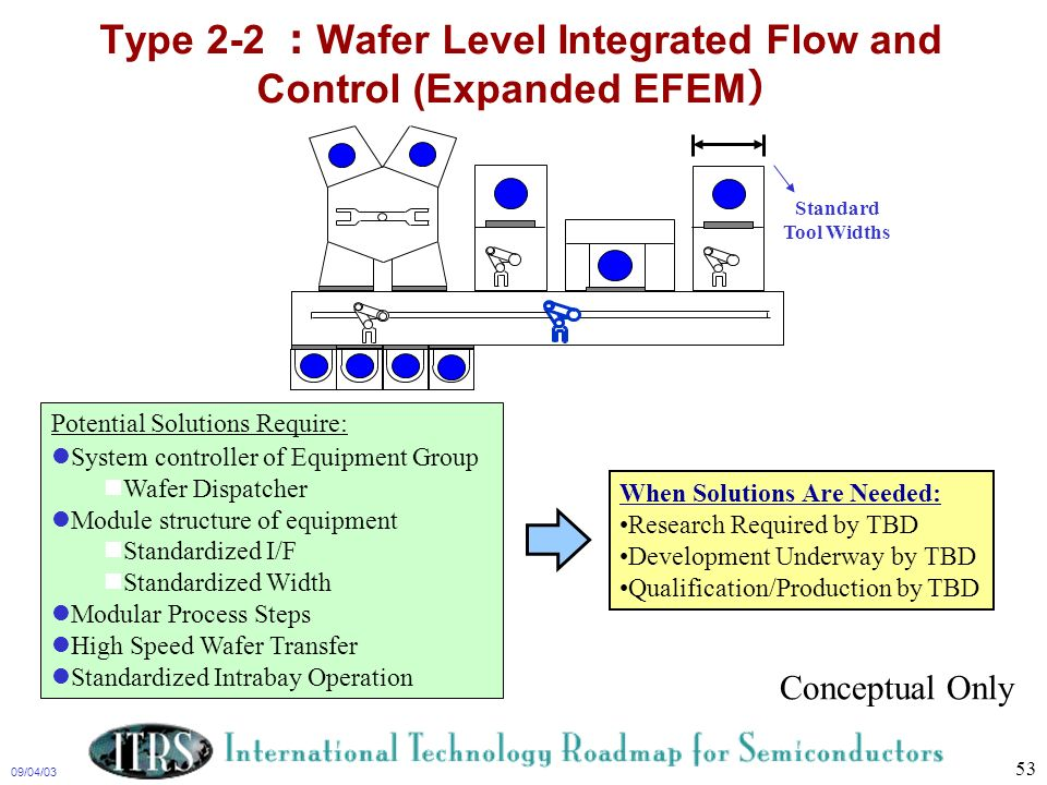 Type 2-2 :Wafer Level Integrated Flow and Control (Expanded EFEM)