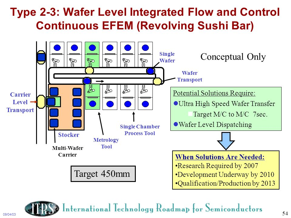 Type 2-3: Wafer Level Integrated Flow and Control Continuous EFEM (Revolving Sushi Bar)