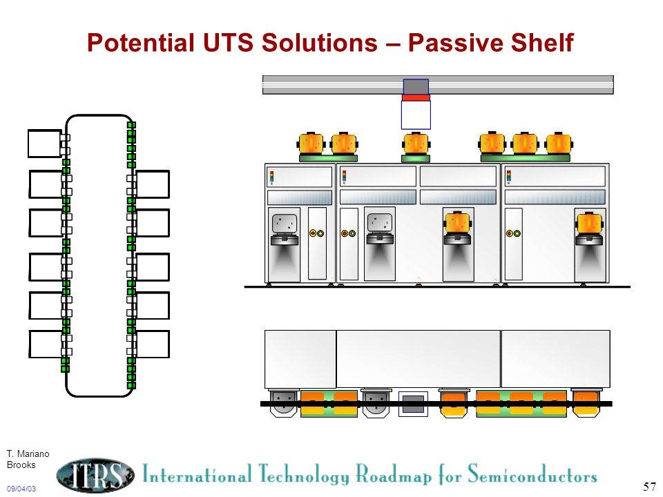 Potential UTS Solutions – Passive Shelf