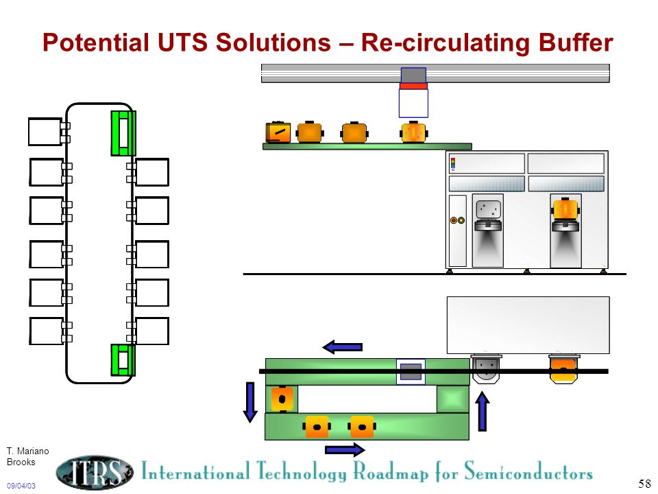 Potential UTS Solutions – Re-circulating Buffer