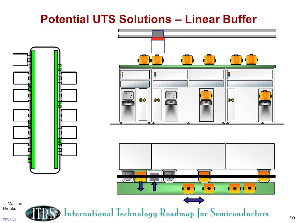 Potential UTS Solutions – Linear Buffer