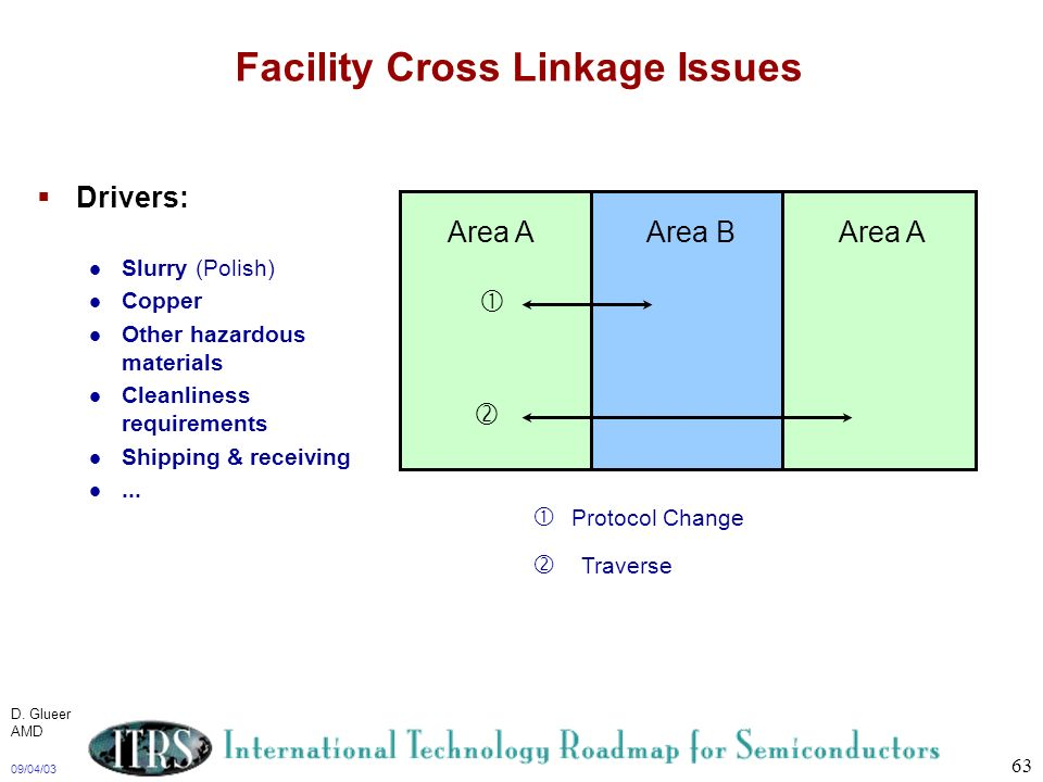Facility Cross Linkage Issues