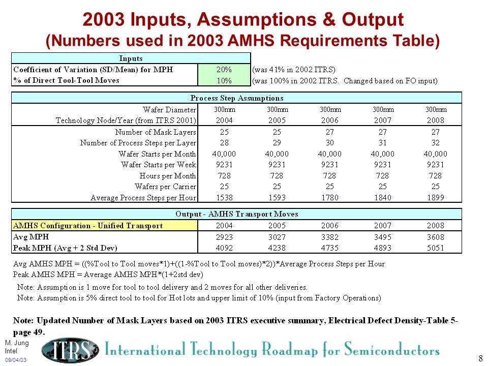 2003 Inputs, Assumptions & Output