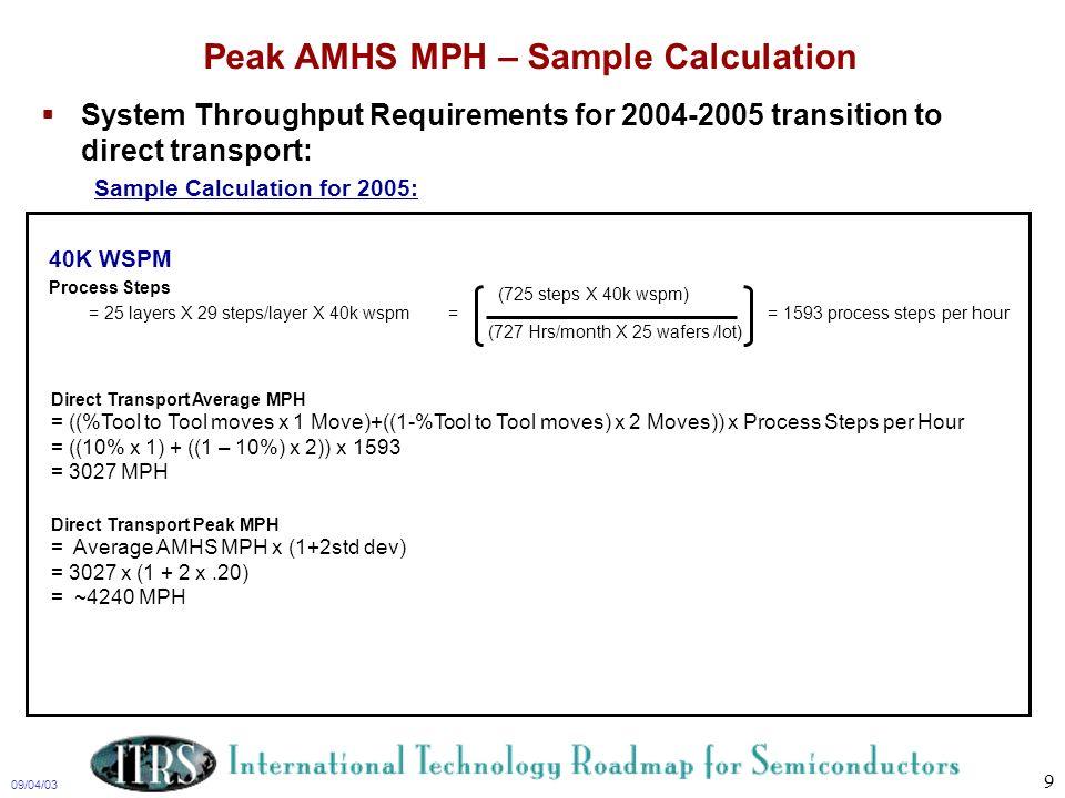 Peak AMHS MPH – Sample Calculation