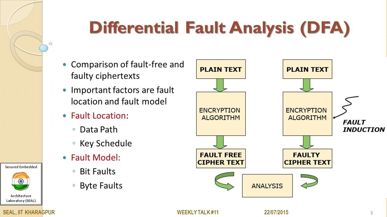 fault analysis Fault analysis tom overbye and ross baldick determination of fault current determination of fault current announcements read.