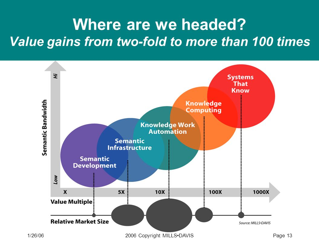 Where are we headed Value gains from two-fold to more than 100 times