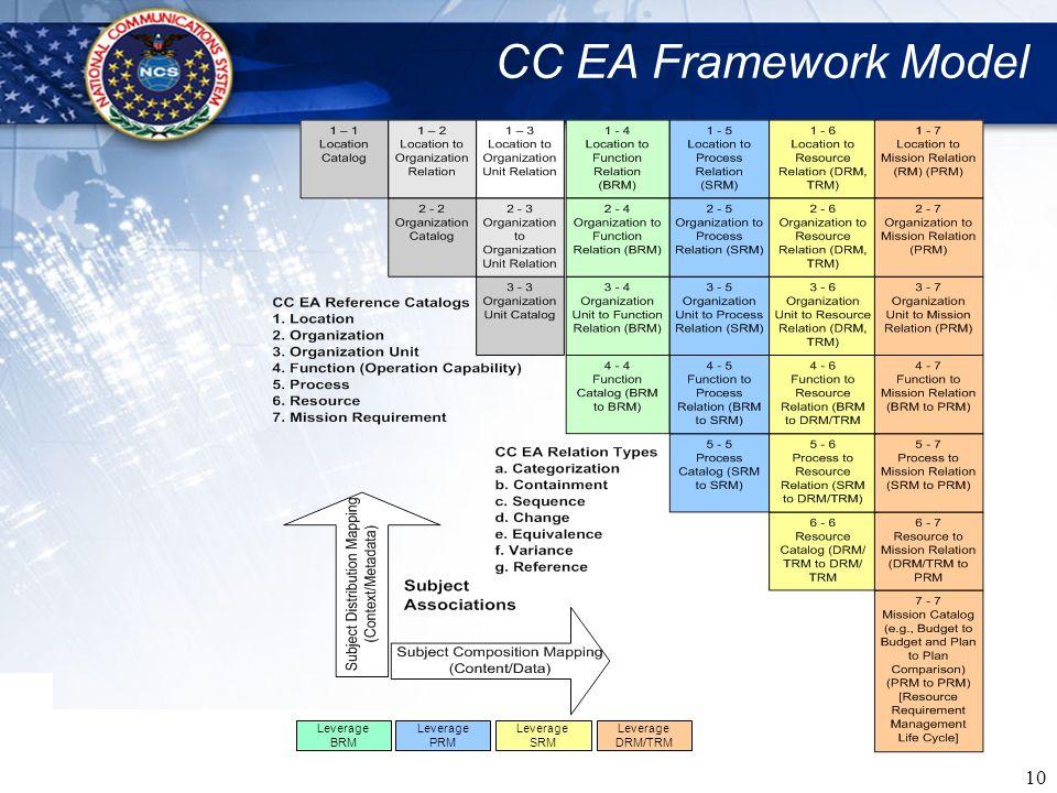 CC EA Framework Model Leverage BRM Leverage PRM Leverage SRM Leverage