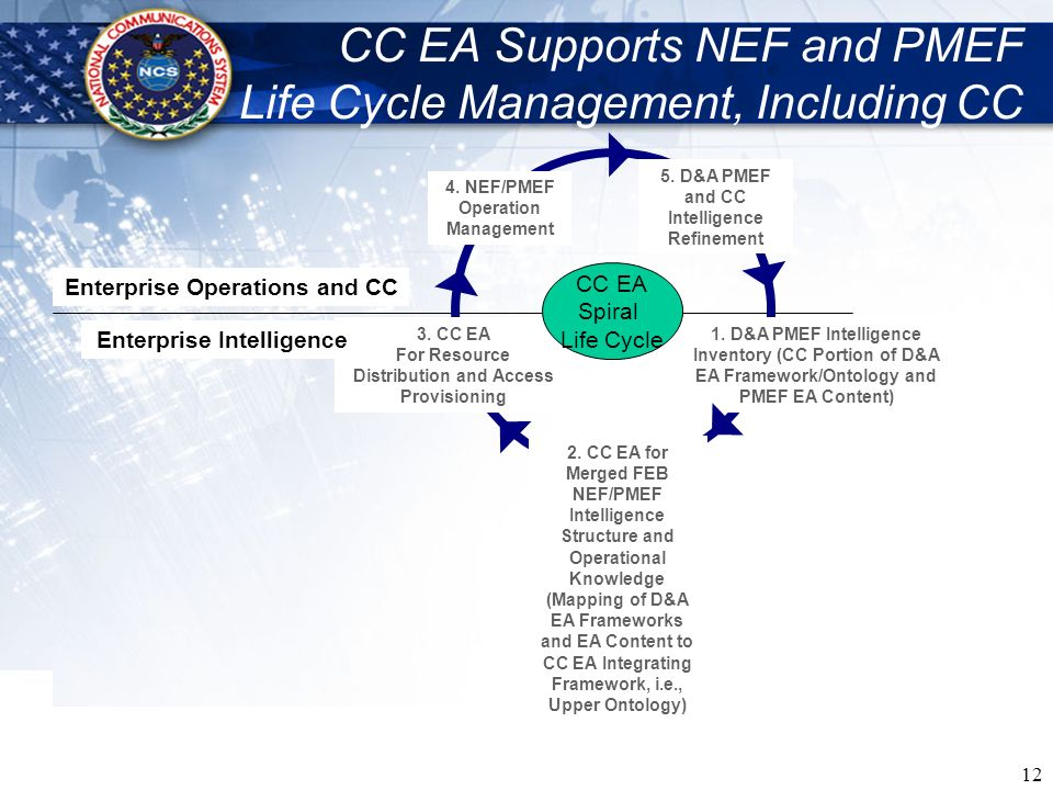 CC EA Supports NEF and PMEF Life Cycle Management, Including CC