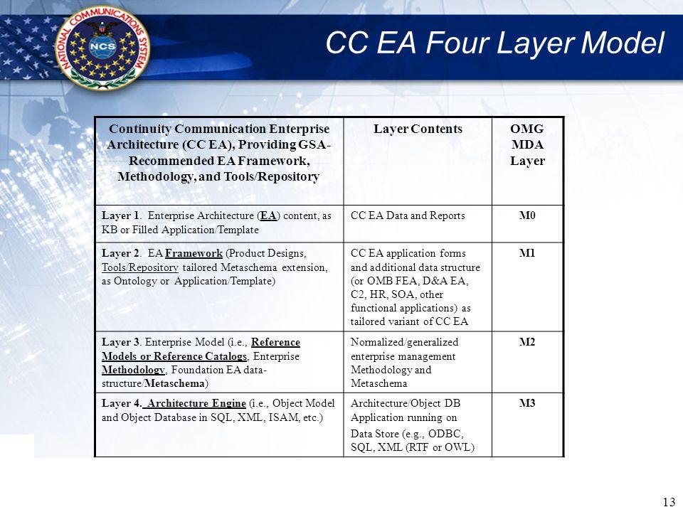 CC EA Four Layer Model
