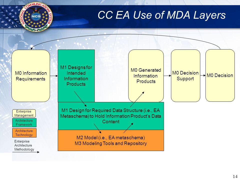 CC EA Use of MDA Layers M1 Designs for Intended Information Products