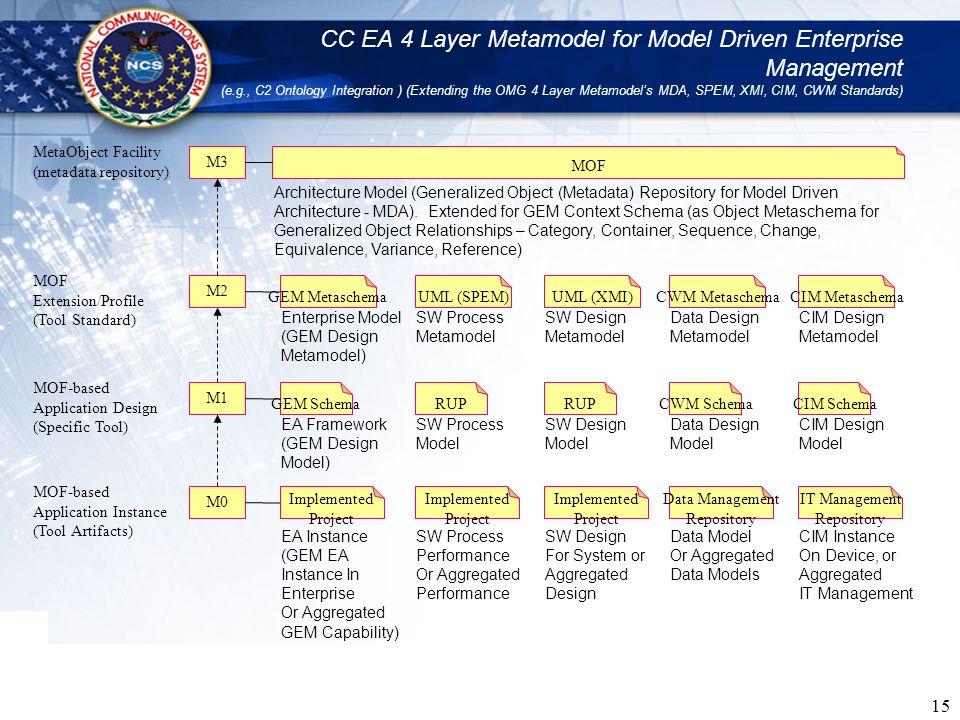 CC EA 4 Layer Metamodel for Model Driven Enterprise Management (e. g