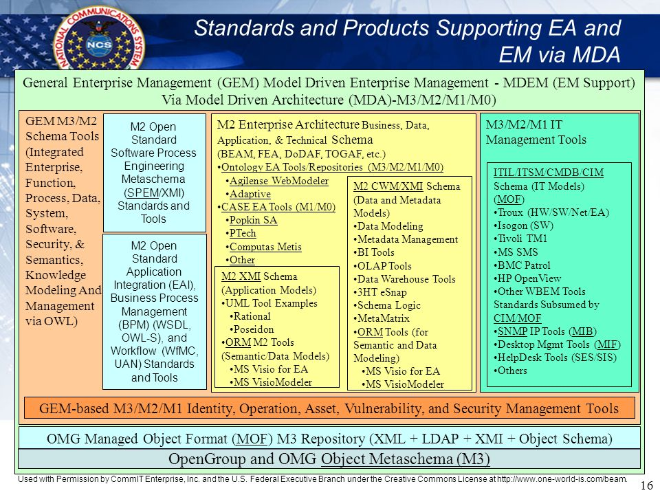 Standards and Products Supporting EA and EM via MDA