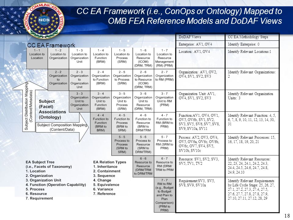 CC EA Framework (i.e., ConOps or Ontology) Mapped to OMB FEA Reference Models and DoDAF Views