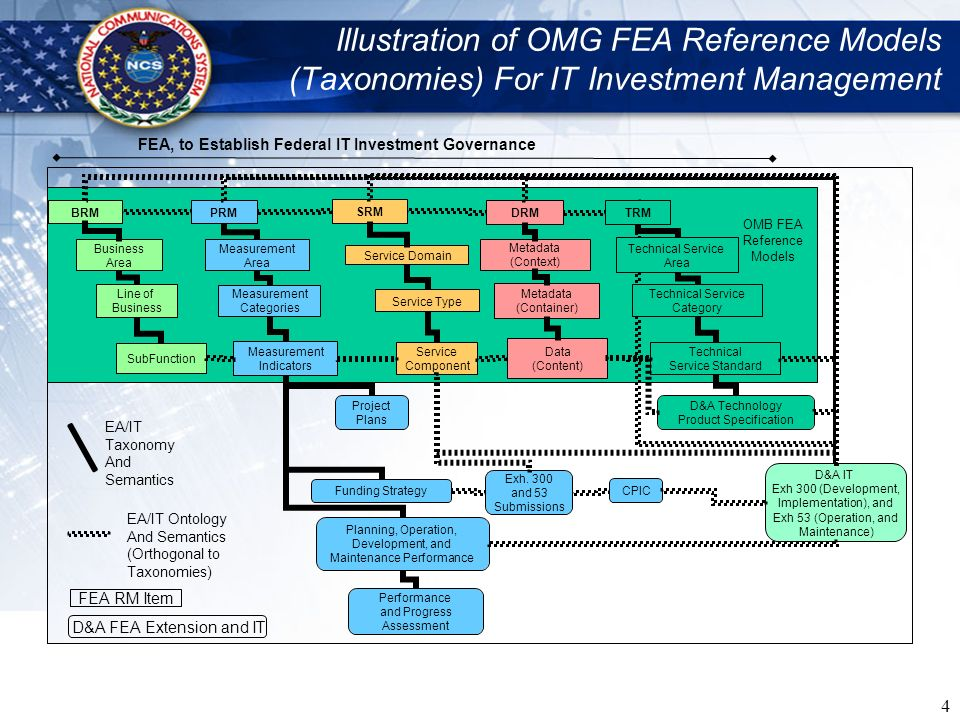 Illustration of OMG FEA Reference Models (Taxonomies) For IT Investment Management