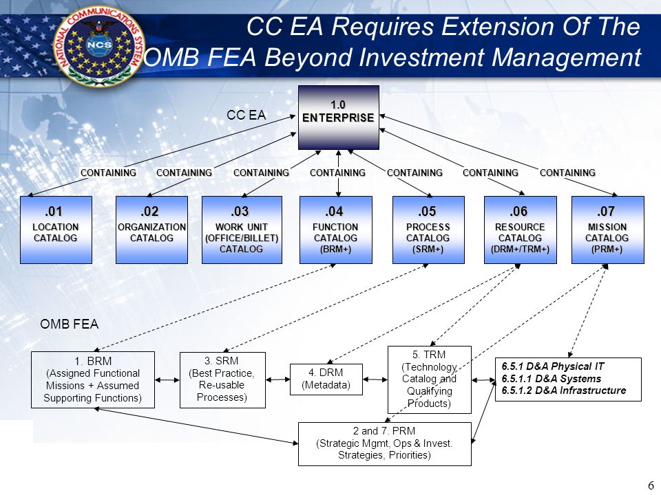 CC EA Requires Extension Of The OMB FEA Beyond Investment Management