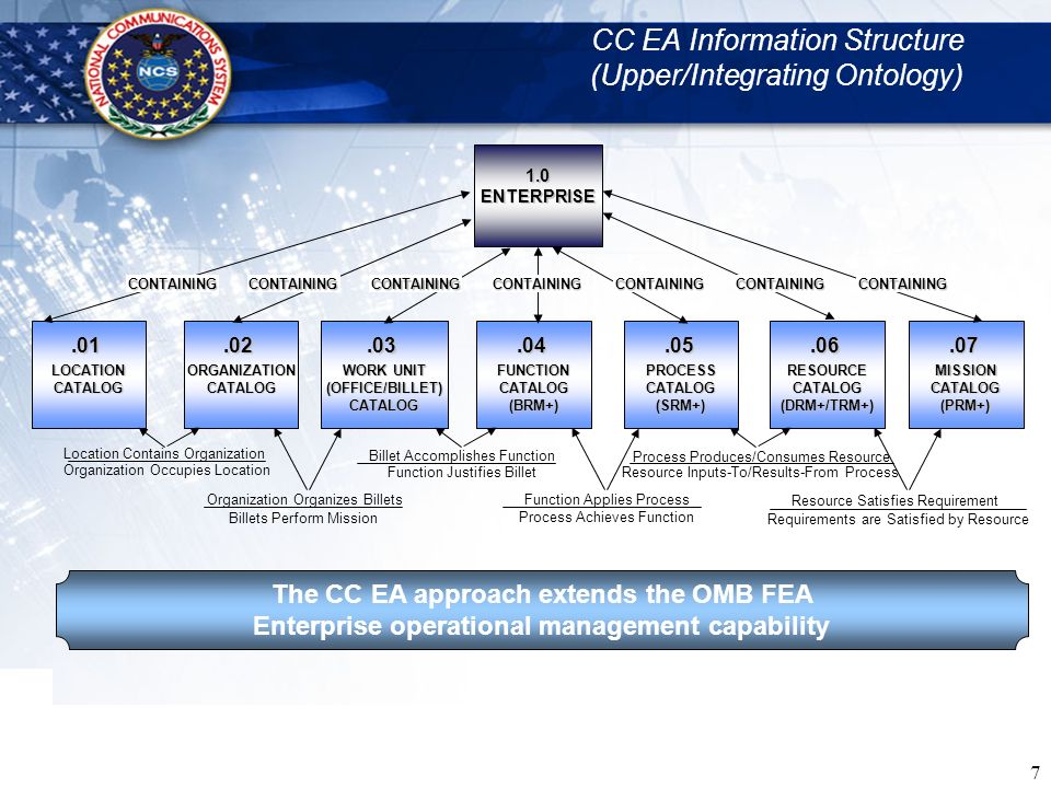 CC EA Information Structure (Upper/Integrating Ontology)