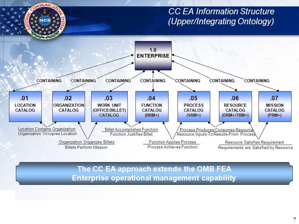 CC EA Information Structure (Upper/Integrating Ontology)