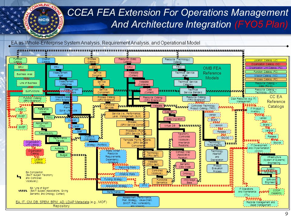 CCEA FEA Extension For Operations Management And Architecture Integration (FYO5 Plan)