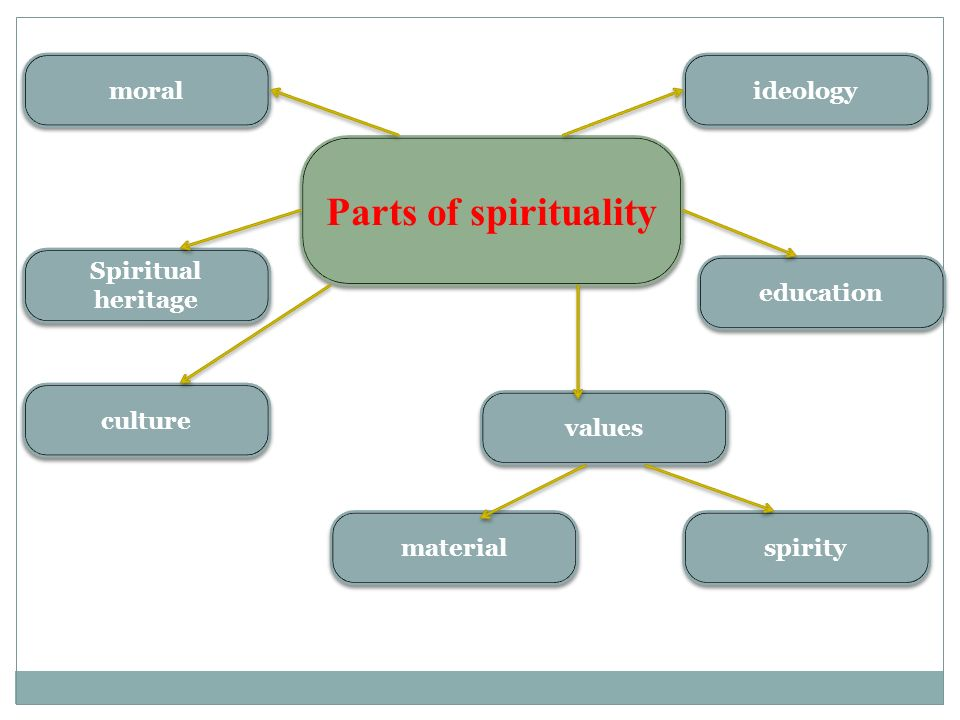 The religion that focuses on cultivation of spiritual and moral character
