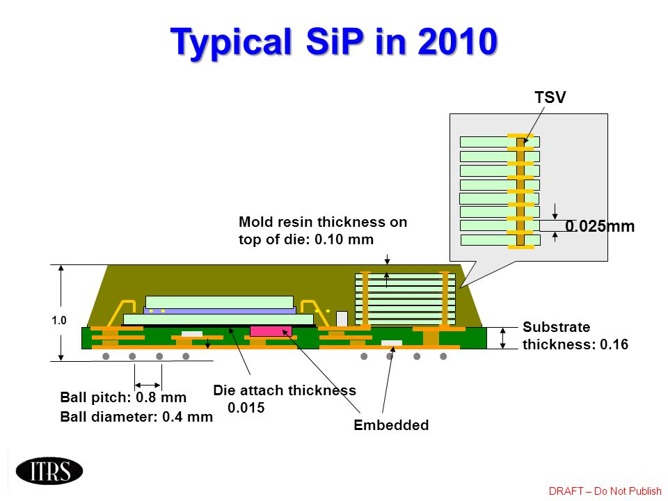 Typical SiP in 2010 TSV 0.025mm ● ● ● ● ● ● ● ●