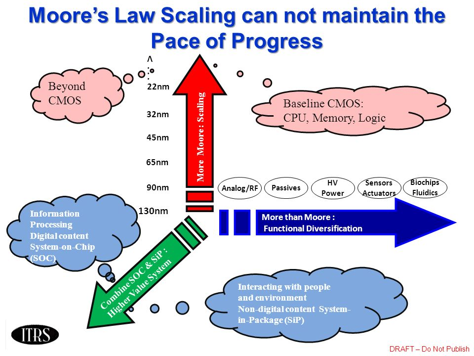 Moore's Law Scaling can not maintain the Pace of Progress