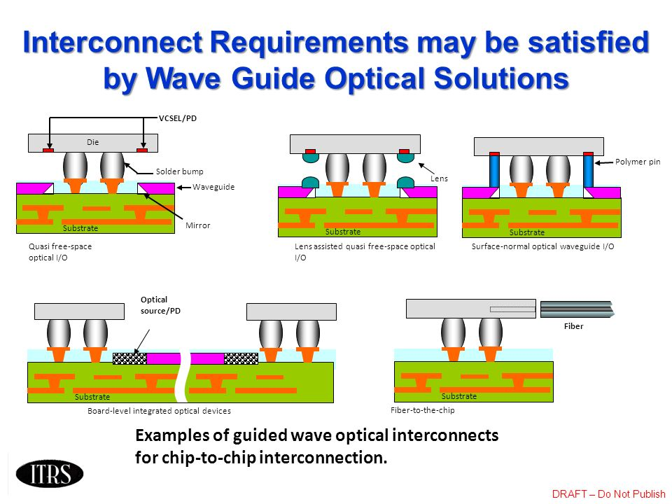 Interconnect Requirements may be satisfied by Wave Guide Optical Solutions