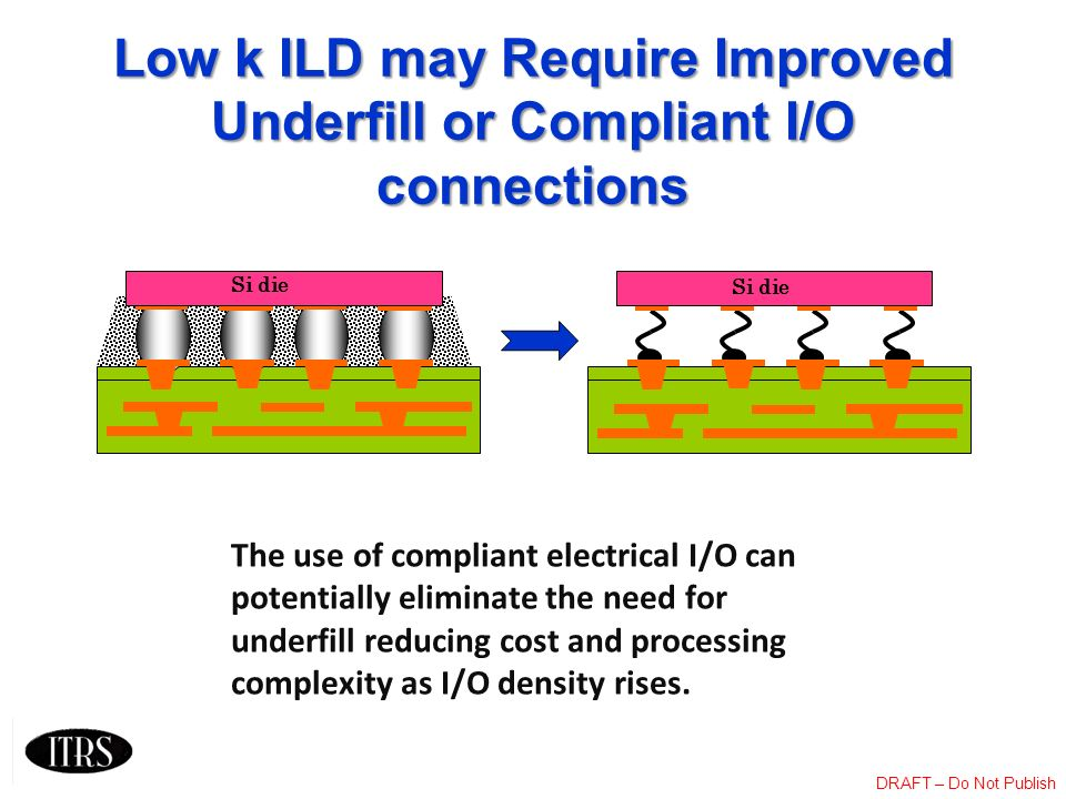 Low k ILD may Require Improved Underfill or Compliant I/O connections