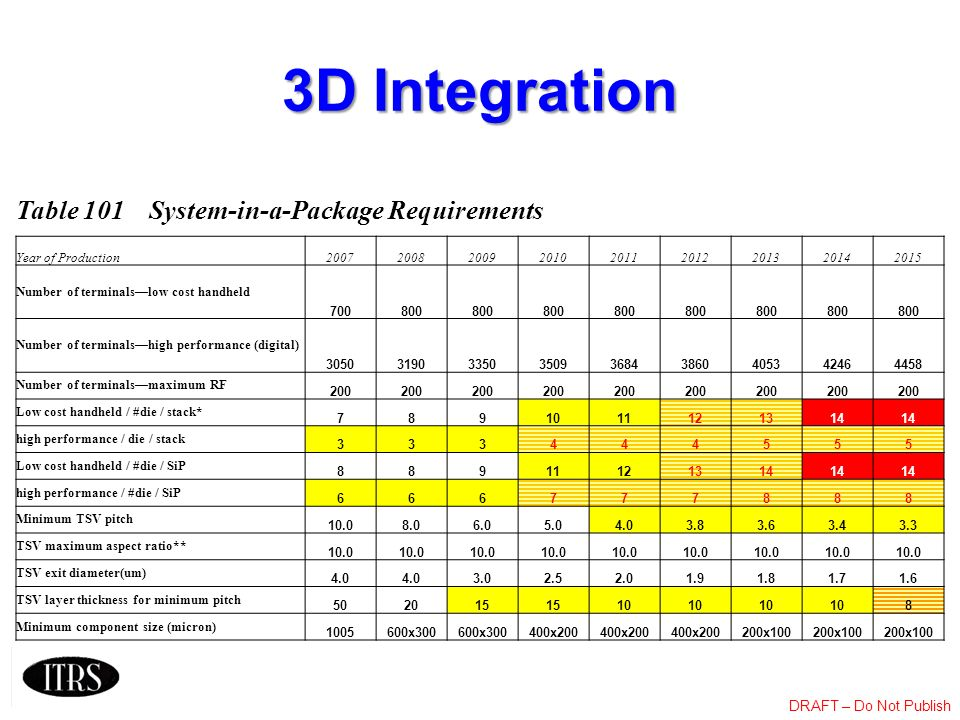 3D Integration Table 101 System-in-a-Package Requirements
