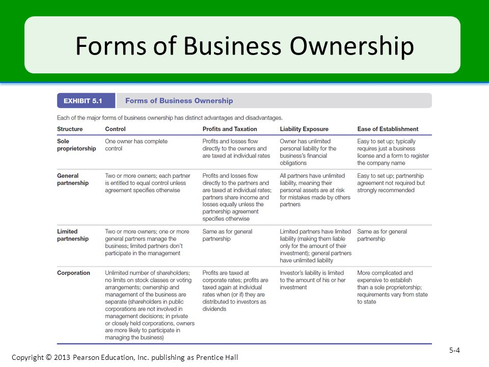 forms of small business ownership Which form of business ownership was best for them  but when a small  business needs a loan, the bank usually requires that it be guaranteed by its  owners.