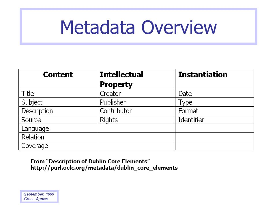 Metadata Overview From Description of Dublin Core Elements