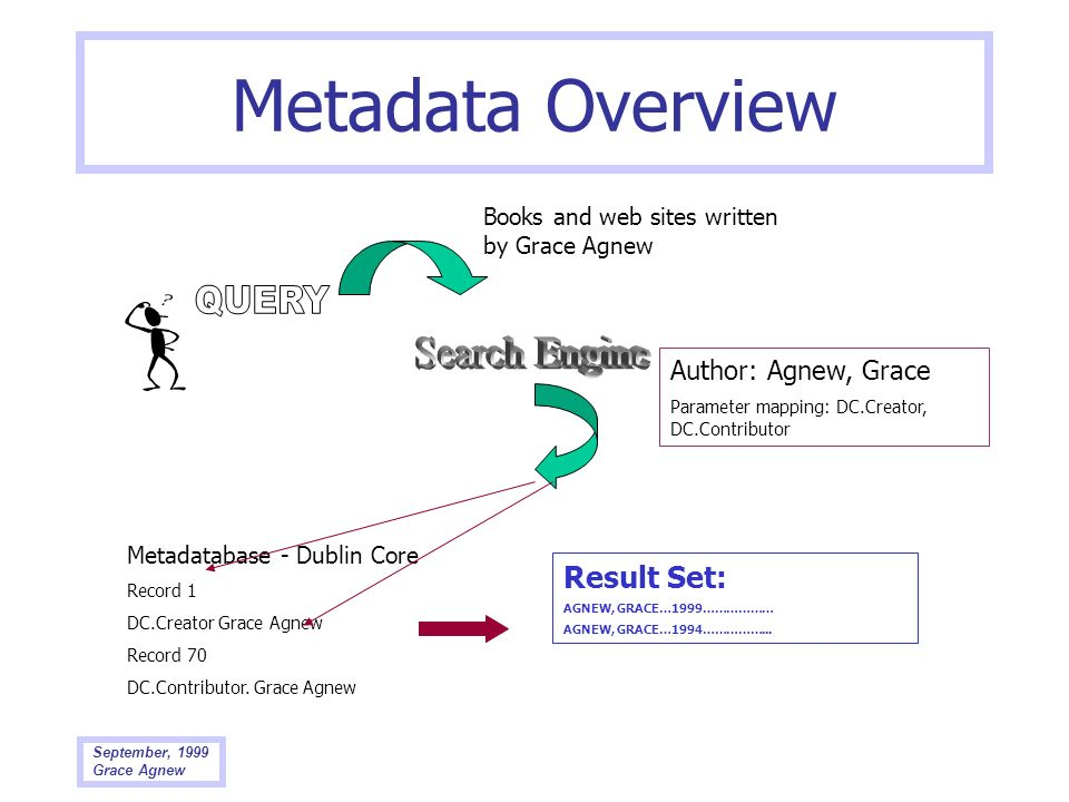 Metadata Overview QUERY Search Engine Result Set: Author: Agnew, Grace