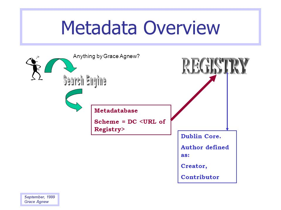 Metadata Overview REGISTRY Search Engine XML DTDs, cont'd: