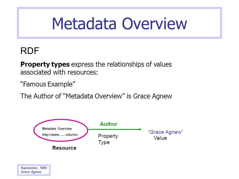 Metadata Overview RDF. Property types express the relationships of values associated with resources: