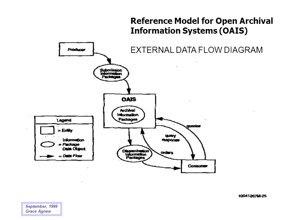 Reference Model for Open Archival Information Systems (OAIS)