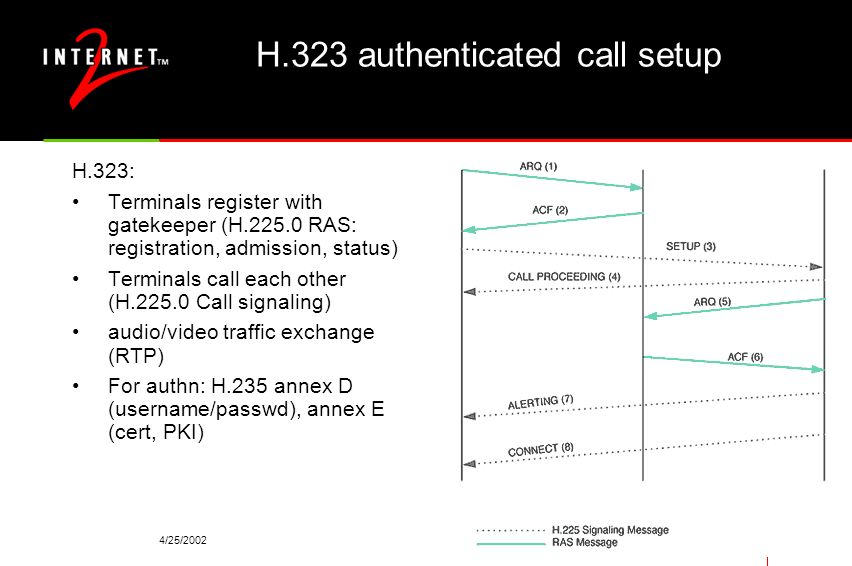 H.323 authenticated call setup