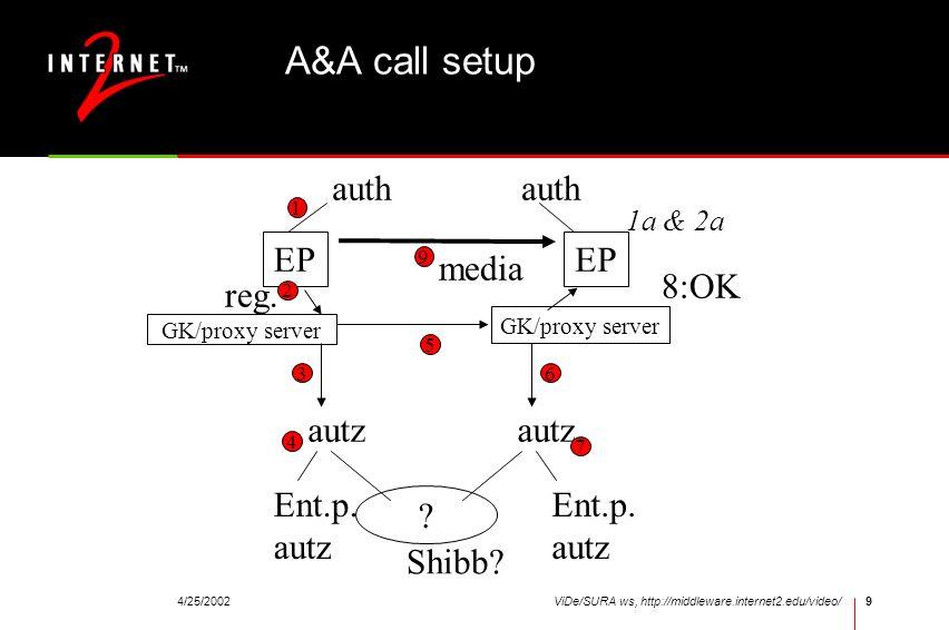 A&A call setup auth auth EP EP media 8:OK reg. autz autz Ent.p. autz