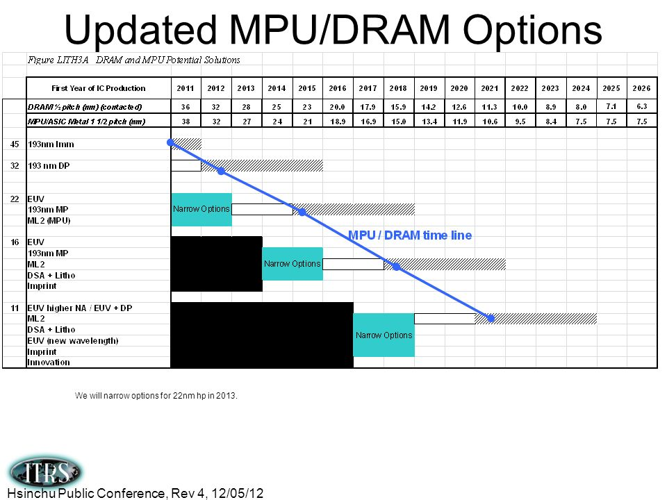 Updated MPU/DRAM Options