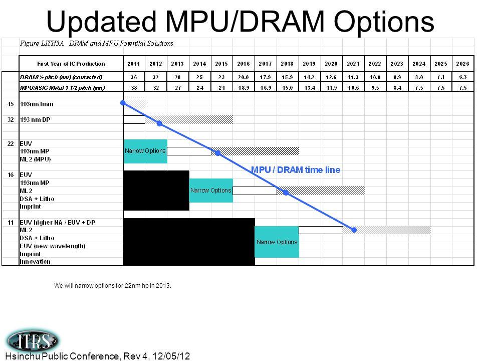Updated MPU/DRAM Options