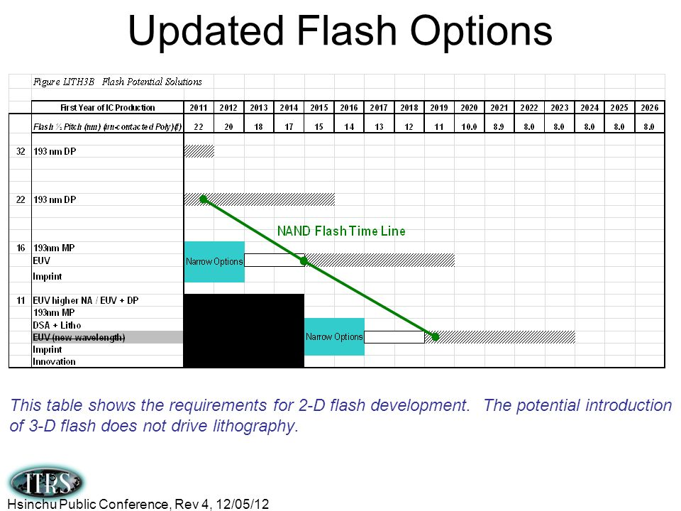 Updated Flash Options