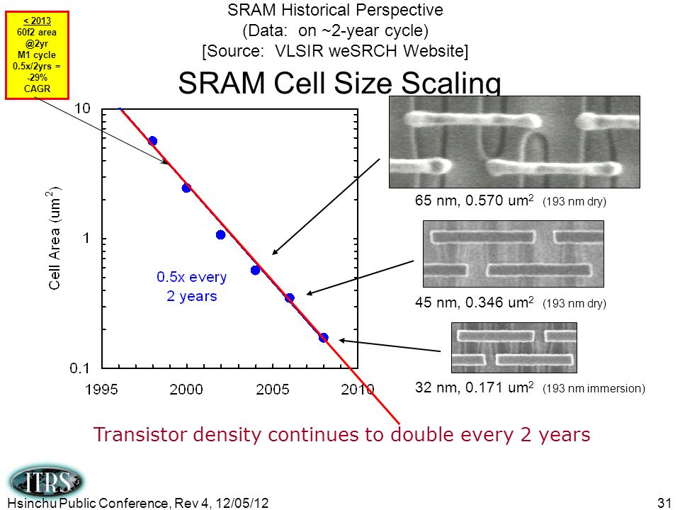 SRAM Historical Perspective