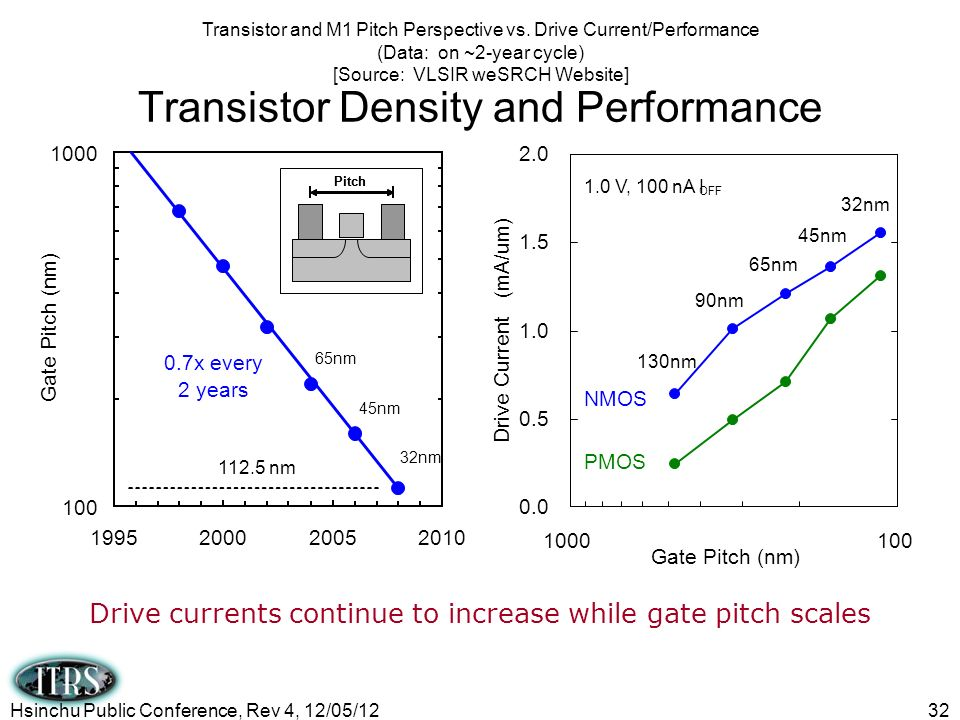 Transistor Density and Performance