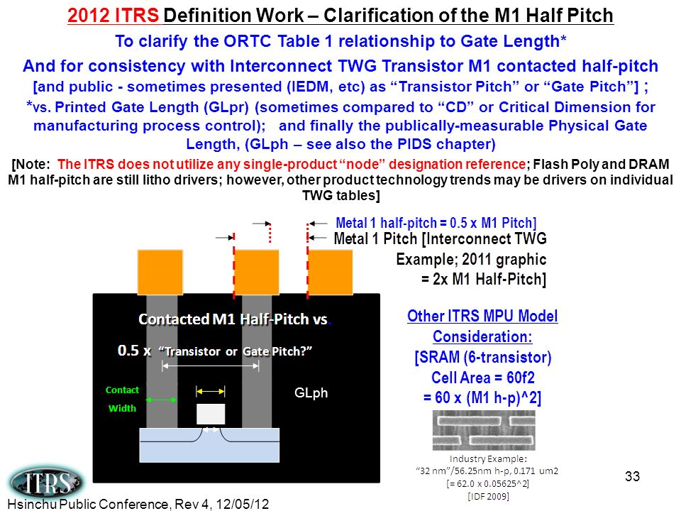 2012 ITRS Definition Work – Clarification of the M1 Half Pitch