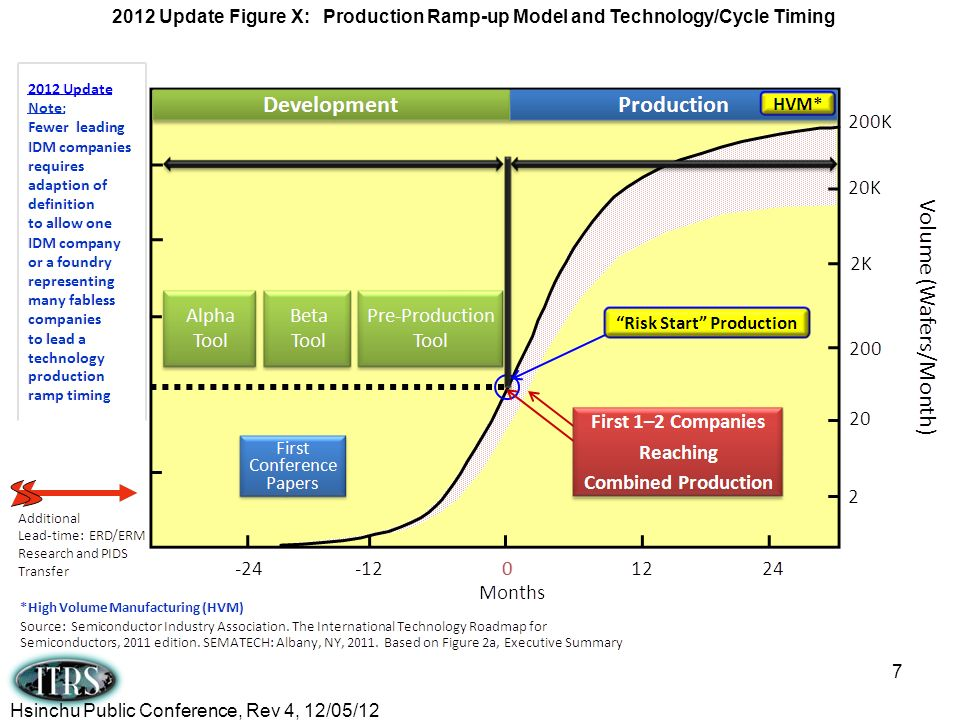 2012 Update Figure X: Production Ramp-up Model and Technology/Cycle Timing