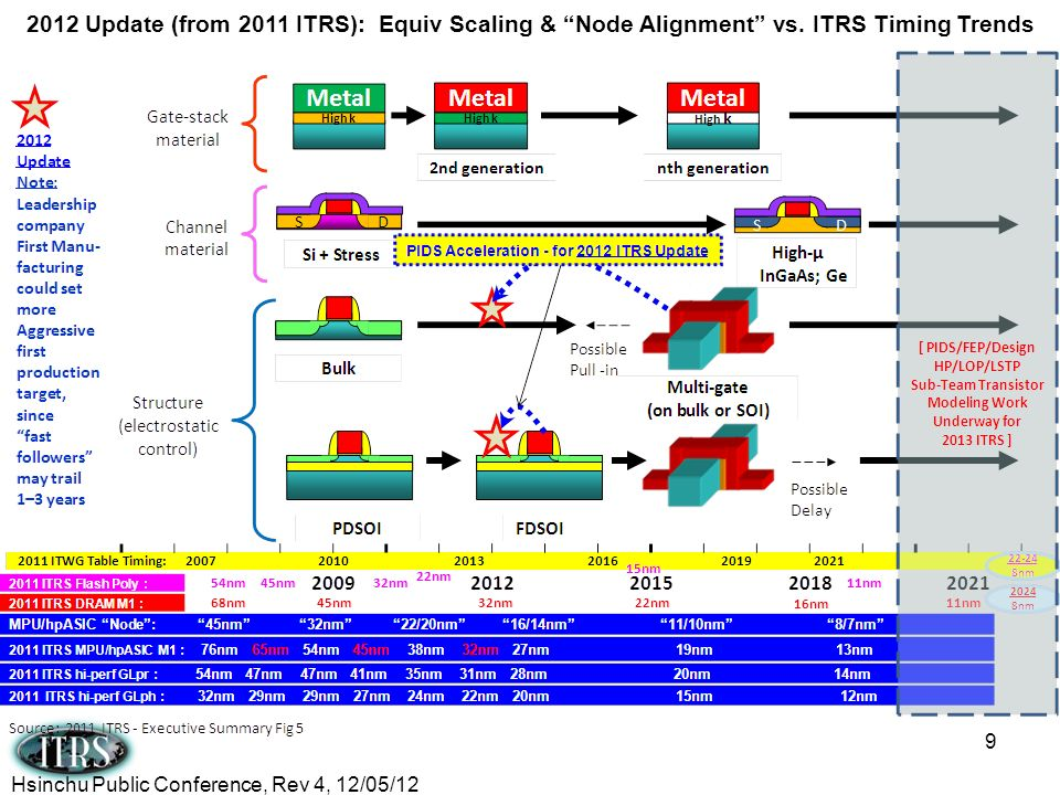 2012 Update (from 2011 ITRS): Equiv Scaling & Node Alignment vs
