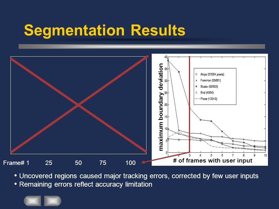 Segmentation Results maximum boundary deviation. # of frames with user input. Frame# 1 25 50 75 100.