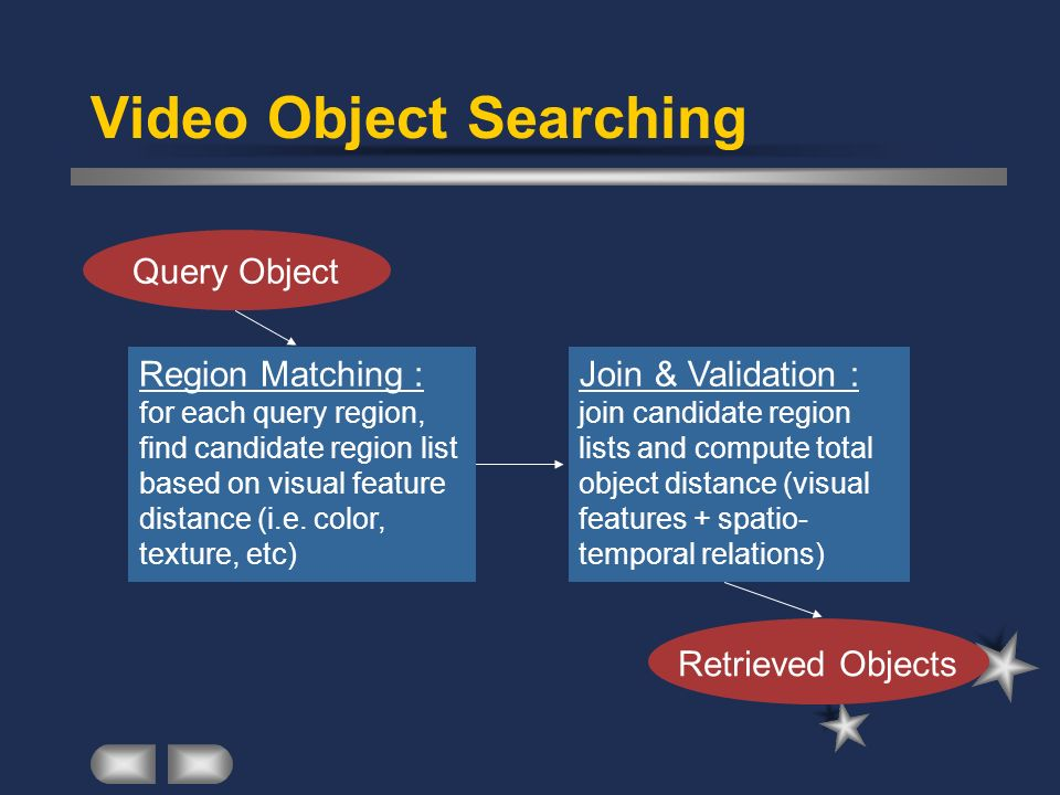 Video Object Searching