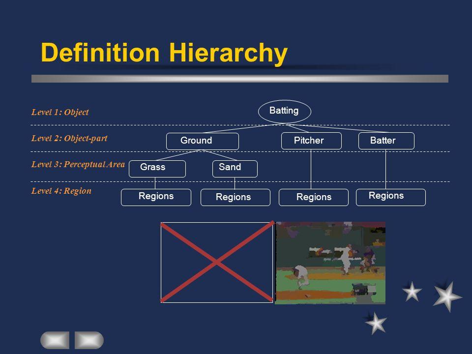 Definition Hierarchy Batter Regions Batting Ground Pitcher Grass Sand