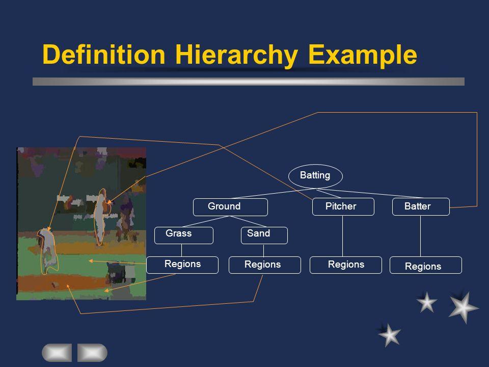 Definition Hierarchy Example