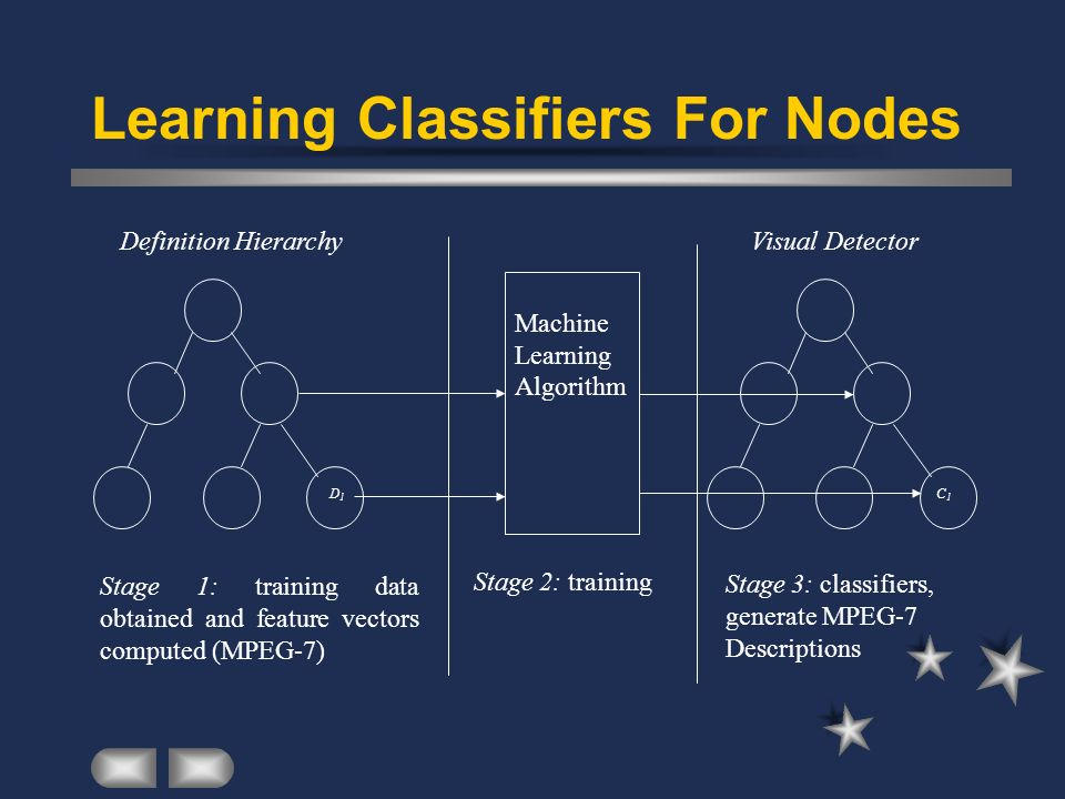 Learning Classifiers For Nodes
