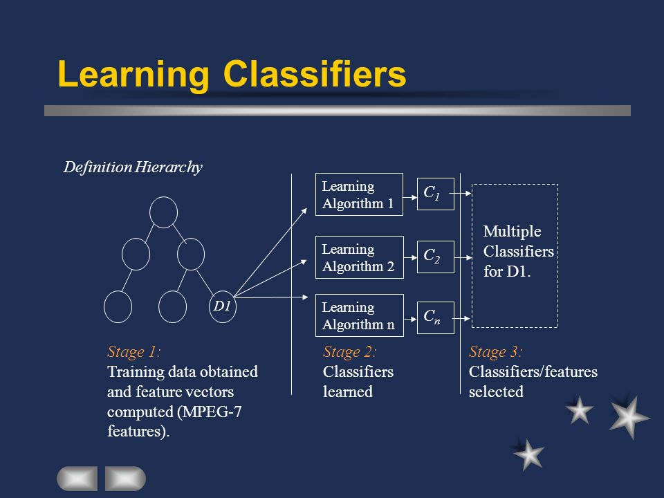 Learning Classifiers Definition Hierarchy C1